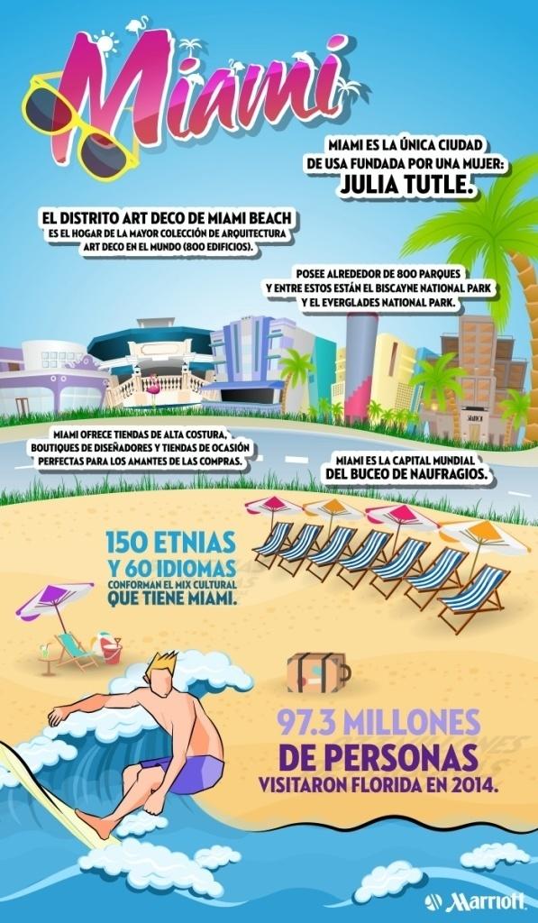 Datos de Miami