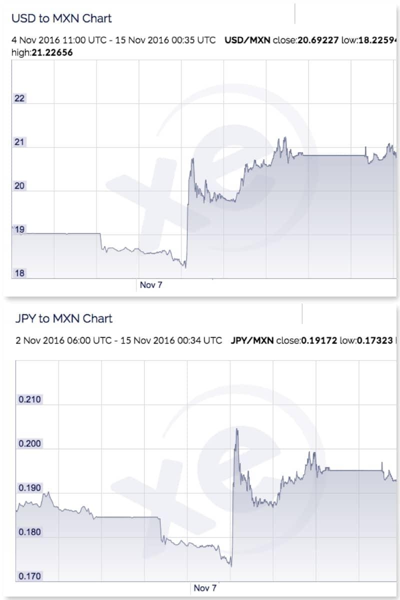 usd-peso-yen